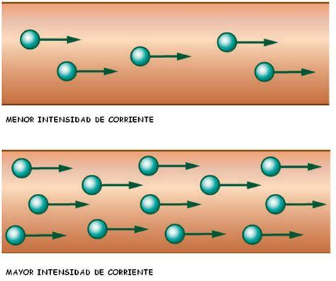 Informacion de informatica: Definición de Intensidad de ...