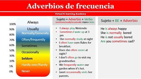 Informática Educativa: Adverbs, adjective and connectors