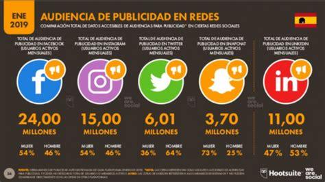 Informe 2019 usuarios internet, redes sociales, móvil e ...
