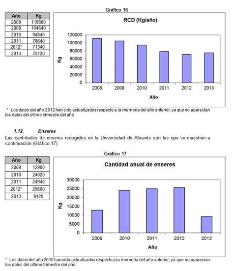 INFRAESTRUCTURAS Y MEDIO AMBIENTE. Memoria Universidad de ...