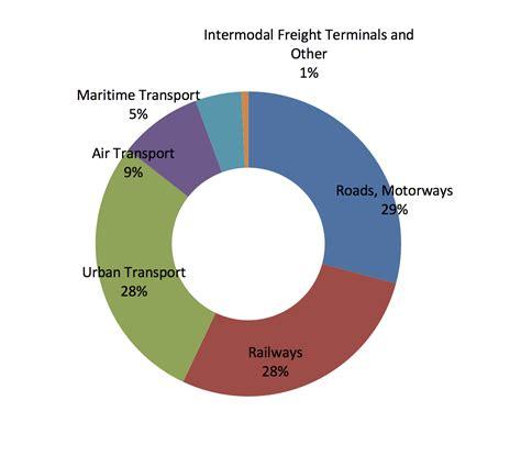 Infrastructure Financing 2019 – ERF
