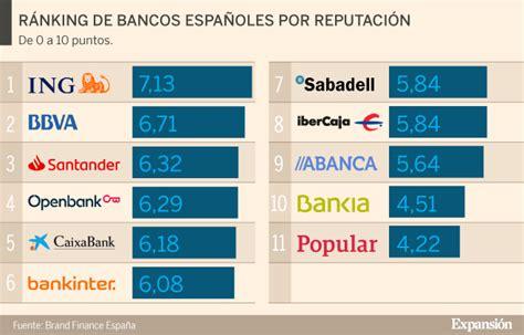 ING, BBVA y Santander, los bancos con mejor reputación en ...