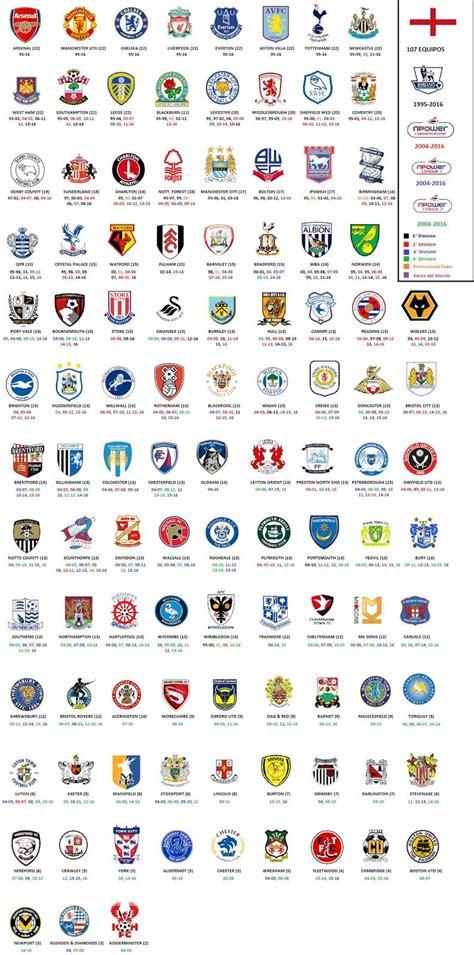 Inglaterra | Logo club, Joueurs de foot, Premiers sons