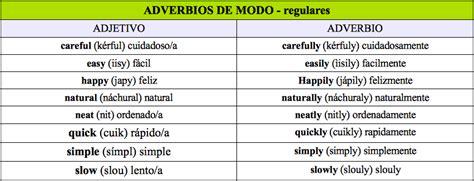 INGLES 4: ADVERBIOS DE MODO