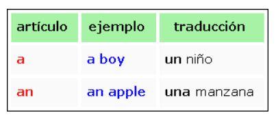 Inglés guapo: Aprender el artículo indeterminado a / an ...