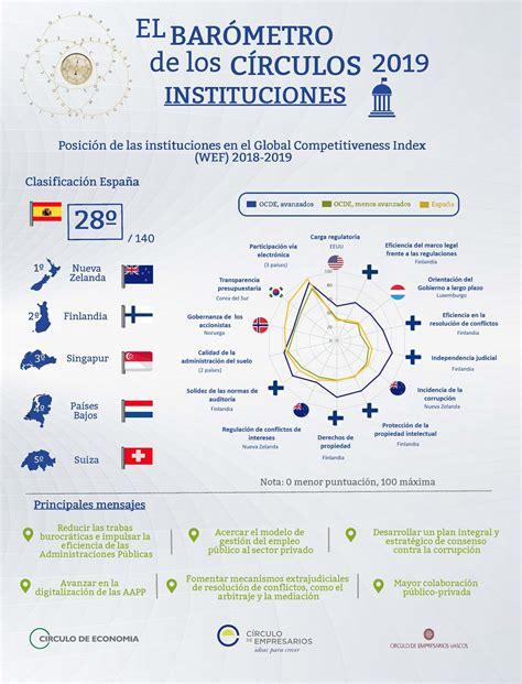 Instituciones. El Barómetro de los Círculos  Infografía ...