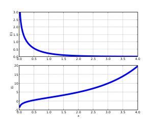 Integral exponencial   Wikipedia, la enciclopedia libre