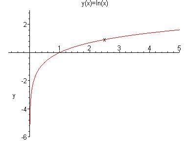 Integrales convergentes o divergentes   Matemáticas ...