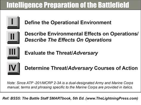 Intelligence Preparation of the Battlefield  IPB    The ...