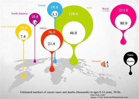 International Statistics  Summary of IARC Report    ACCO ...