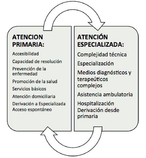 Interrelación entre Atención Primaria y Atención ...