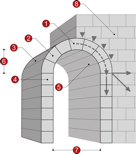 Intrados  architecture  — Wikipédia