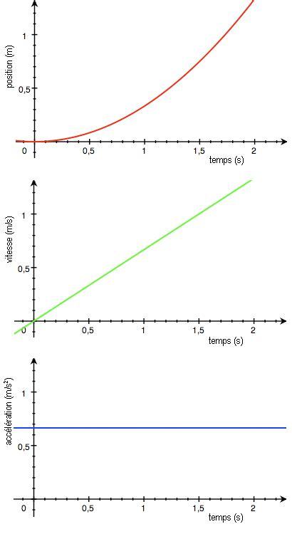 Introducción a la Física/Movimiento rectilíneo uniforme ...
