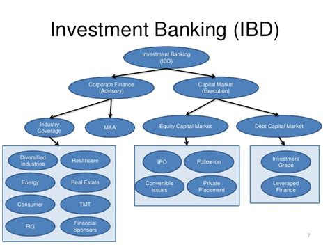 Investment Banking vs. Capital Markets   How different are ...