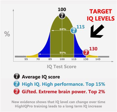 IQ Increase From Dual N Back Training : 2014 Metastudy