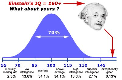 IQ test for free