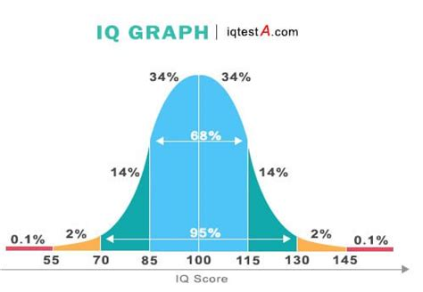 IQ Test Free, Test IQ online, Gratis Quick IQ test questions