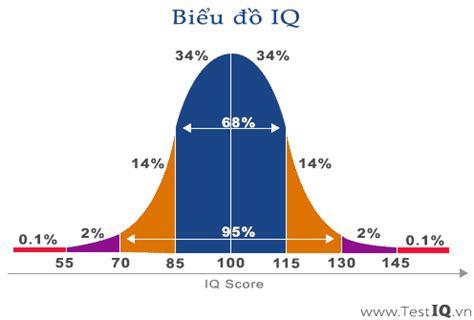 IQ Test, Online IQ Test Free, Quick IQ