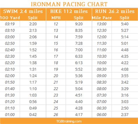 Ironman Pacing Chart   TGB Training
