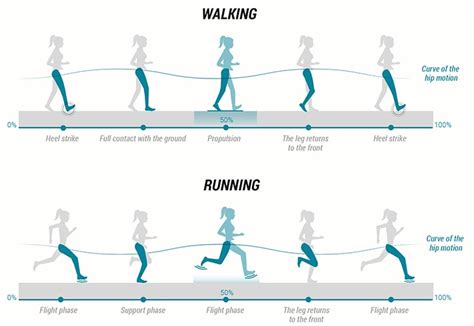 Is Power Walking better Than Running? Find Out!