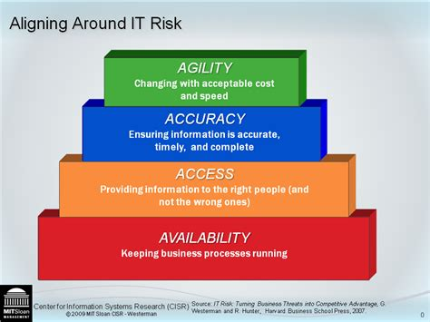 IT Risk « Center for Information Systems Research   MIT ...