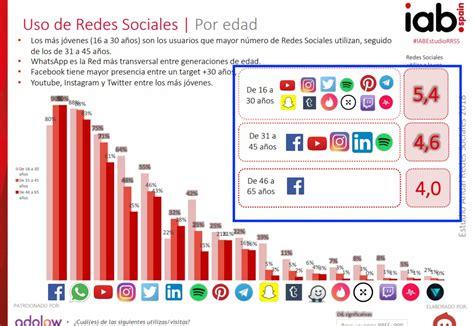 IX Estudio de redes sociales 2018: el año del ascenso de ...