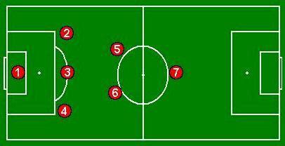 Jamaica Futebol & Garra: Série Táticas Futebol 7: Sistema ...
