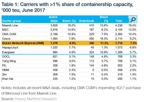 Japanese shipping lines merge to form a sizeable carrier   MHD