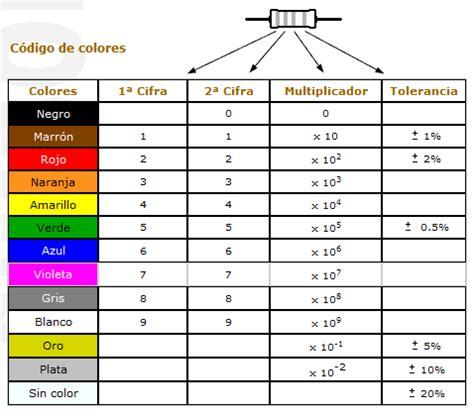 javierelectronica4eso: octubre 2012