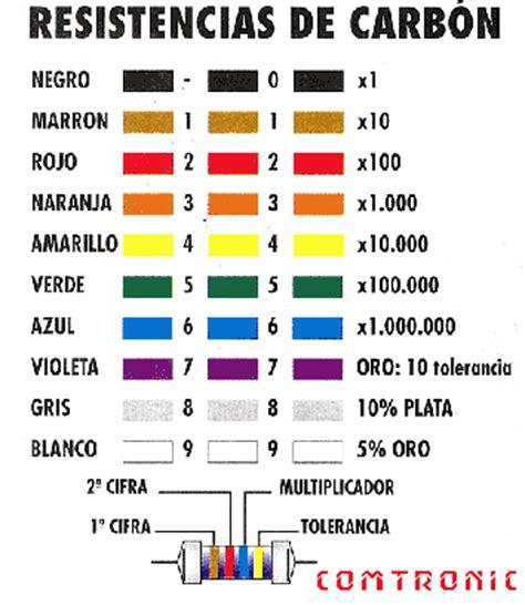 Jhonatan: codigo de colores en las resistencias