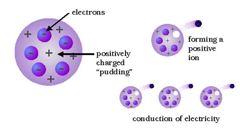 JJ Thomson s Atomic Model and Theory   Thomson s Experiment