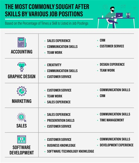 Job seekers, put these 5 skills on your resume if you want ...