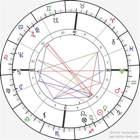 Jose Greco Birth Chart Horoscope, Date of Birth, Astro