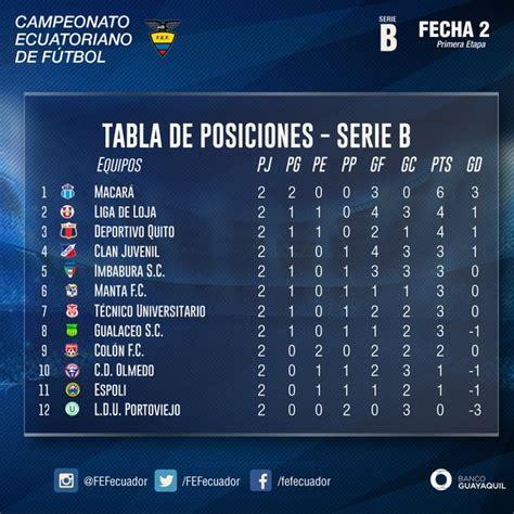 JUGADA LA SEGUNDA FECHA, tabla de posiciones y goleadores ...