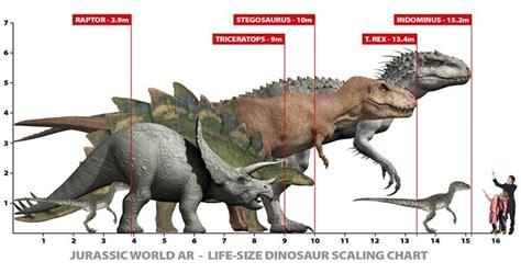 Jurassic World Dinosaur Size Chart: T Rex vs. Indominus ...