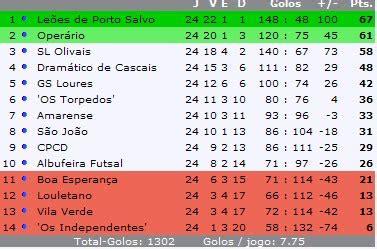 K1: Confira a classificação atualizada do Campeonato Português