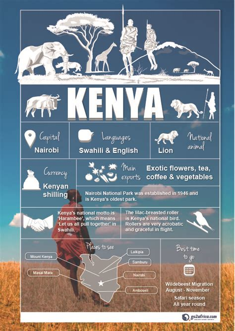 Kenya Country Information infographic. #Africa #Travel ...