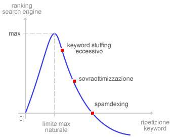 Keyword stuffing   Okpedia