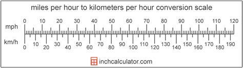 Kilometers Per Hour to Miles Per Hour Conversion  km/h to mph