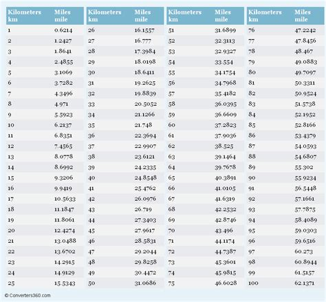 Kilometers to Miles printable conversion chart for length ...