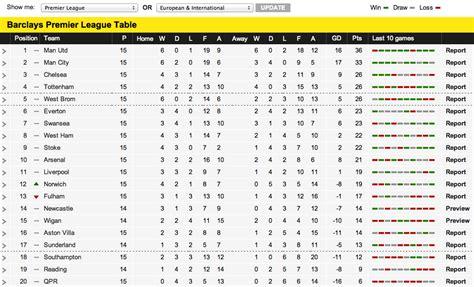 Kit Marsden s Blog: Premier League: how things change...!