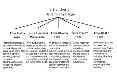 Kriya Yoga Pdf – Blog Dandk