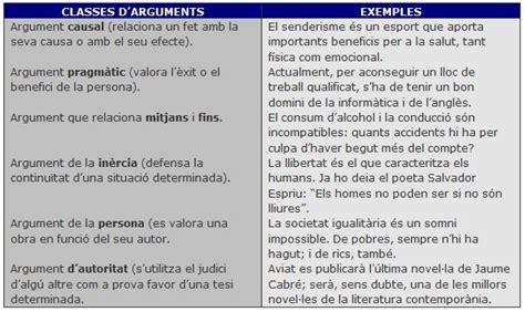 L EMBRANZIDA: Text argumentatiu