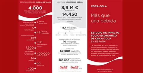 La actividad de Coca Cola está relacionada con 1 de cada ...
