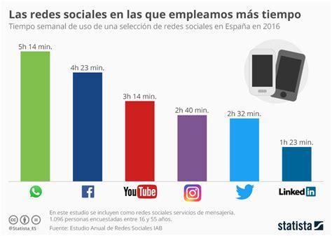 La adicción de los españoles a las redes sociales en horas ...