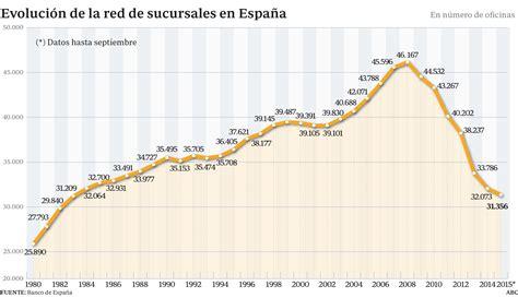 La banca española estima que aún debe cerrar unas 6.000 ...