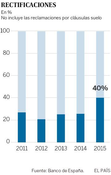 La banca ignora el 60% de las quejas avaladas por el Banco ...