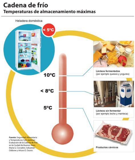 La cadena de frío en la seguridad de los alimentos