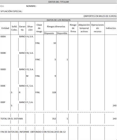 La CIRBE, la base de datos en la que se registran tus ...