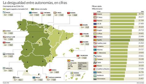 La Comunidad de Madrid ya supera al País Vasco en renta ...